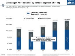 Volkswagen Ag Deliveries By Vehicles Segment 2014-18