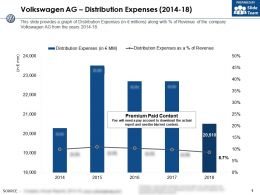 Volkswagen Ag Distribution Expenses 2014-18