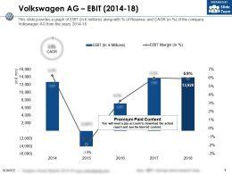 Volkswagen Ag Ebit 2014-18