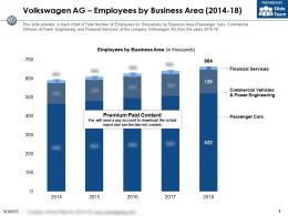 Volkswagen Ag Employees By Business Area 2014-18