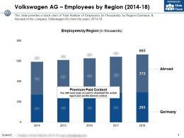 Volkswagen Ag Employees By Region 2014-18