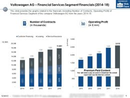 Volkswagen Ag Financial Services Segment Financials 2014-18