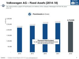 Volkswagen Ag Fixed Assets 2014-18