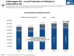 Volkswagen Ag Local Production Of Vehicles In China 2014-18