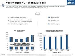 Volkswagen Ag Man 2014-18
