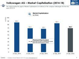 Volkswagen Ag Market Capitalization 2014-18