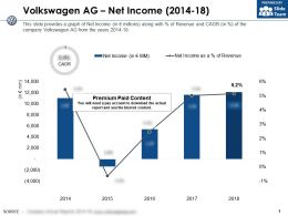 Volkswagen Ag Net Income 2014-18