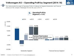 Volkswagen Ag Operating Profit By Segment 2014-18