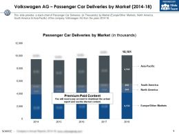 Volkswagen Ag Passenger Car Deliveries By Market 2014-18