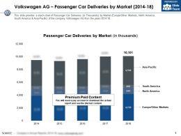 Volkswagen Ag Passenger Car Deliveries By Market 2014-18