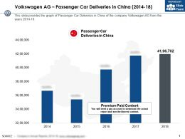 Volkswagen Ag Passenger Car Deliveries In China 2014-18
