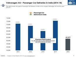 Volkswagen Ag Passenger Car Deliveries In India 2014-18