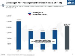 Volkswagen Ag Passenger Car Deliveries In Russia 2014-18