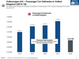 Volkswagen Ag Passenger Car Deliveries In United Kingdom 2014-18
