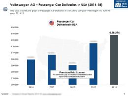Volkswagen Ag Passenger Car Deliveries In USA 2014-18