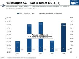 Volkswagen Ag R And D Expenses 2014-18