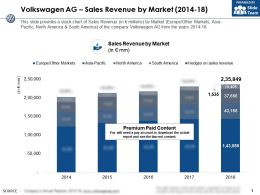 Volkswagen Ag Sales Revenue By Market 2014-18