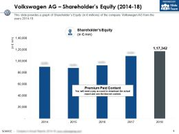 Volkswagen Ag Shareholders Equity 2014-18