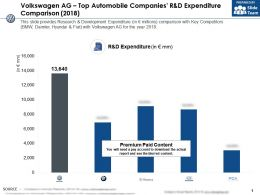 Volkswagen Ag Top Automobile Companies R And D Expenditure Comparison 2018