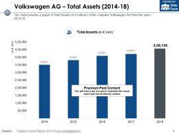 Volkswagen Ag Total Assets 2014-18