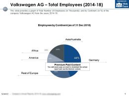 Volkswagen Ag Total Employees 2014-18