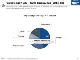 Volkswagen Ag Total Employees 2014-18