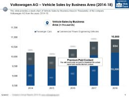 Volkswagen Ag Vehicle Sales By Business Area 2014-18