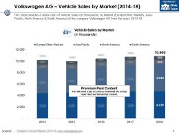 Volkswagen Ag Vehicle Sales By Market 2014-18