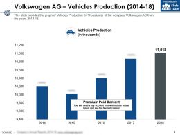 Volkswagen Ag Vehicles Production 2014-18