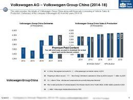 Volkswagen Ag Volkswagen Group China 2014-18