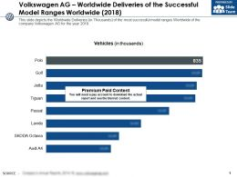 Volkswagen Ag Worldwide Deliveries Of The Successful Model Ranges Worldwide 2018