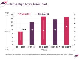 Volume High Low Close Chart Powerpoint Slide Template
