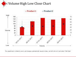 Volume High Low Close Chart Presentation Visuals