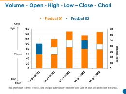 Volume Open High Low Close Chart Powerpoint Slide Information