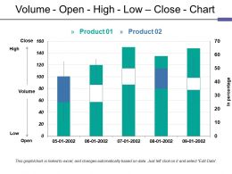 Volume Open High Low Close Chart Ppt Rules