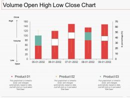 Volume Open High Low Close Chart Ppt Show Background Image