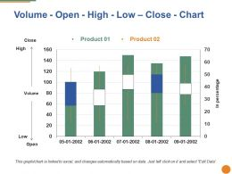Volume Open High Low Close Chart Ppt Styles