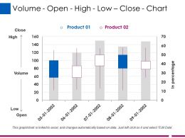 Volume Open High Low Close Chart Ppt Tips