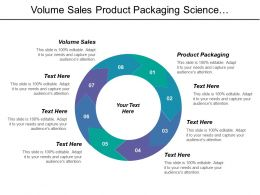 Volume Sales Product Packaging Science Technology Labor Cost