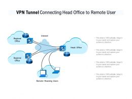 VPN Tunnel Connecting Head Office To Remote User