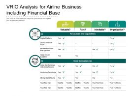 VRIO Analysis For Airline Business Including Financial Base