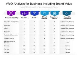 VRIO Analysis For Business Including Brand Value