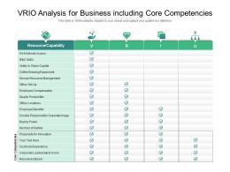 VRIO Analysis For Business Including Core Competencies
