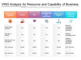 VRIO Analysis For Resource And Capability Of Business