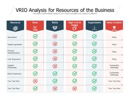 VRIO Analysis For Resources Of The Business