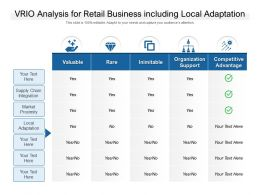 VRIO Analysis For Retail Business Including Local Adaptation
