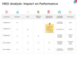 VRIO Analysis Impact On Performance Implications Powerpoint Presentation Templates