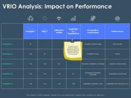 VRIO Analysis Impact On Performance M3397 Ppt Powerpoint Presentation Outline Model