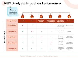 VRIO Analysis Impact On Performance Parity Ppt Powerpoint Presentation Examples
