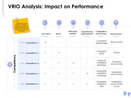 VRIO Analysis Impact On Performance Valuable Ppt Powerpoint Presentation Background Designs